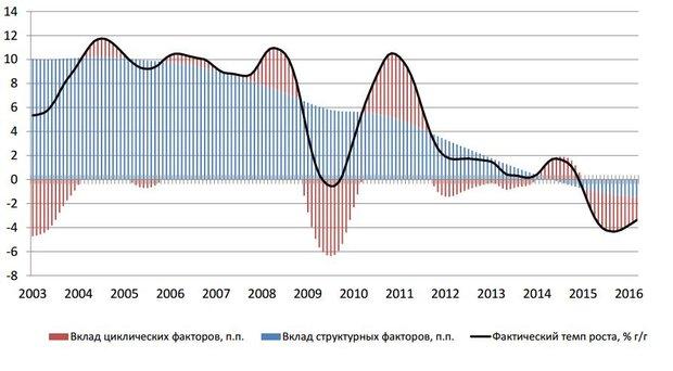 Чего ждать от экономики Беларуси
