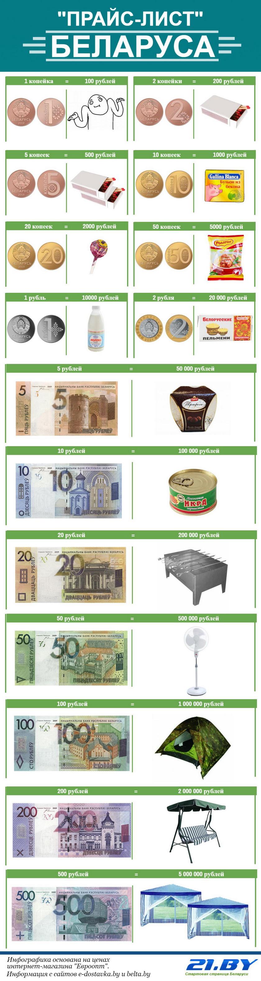 Что сегодня можно купить за рубль
