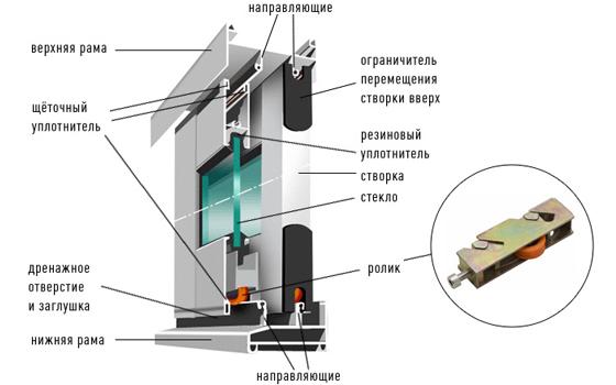 Использование раздвижных алюминиевых систем