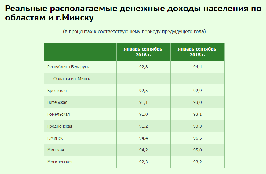 Прогнозы не оправдываются. Реальные доходы белорусов рекордно упали