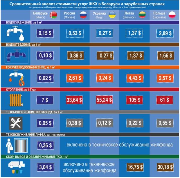 Коммунальники: на жировку белорусы тратят 11% зарплаты, литовцы — 35%, поляки — четверть