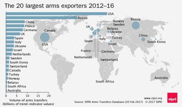 Беларусь вошла в список крупнейших мировых экспортеров оружия