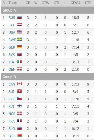 Беларусь пока замыкает турнирную таблицу в своей группе