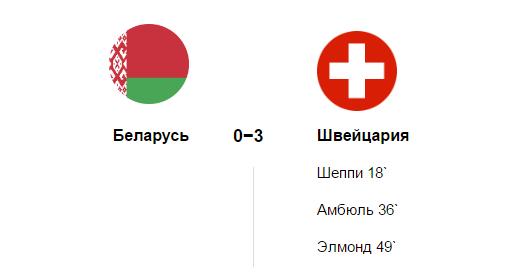 Белорусы потерпели четвертое подряд поражение на ЧМ