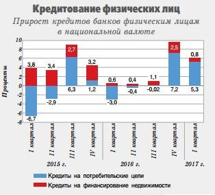Белорусы теряют доходы