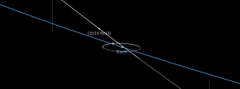 Куда именно упадет астероид 3 октября 2019 года
