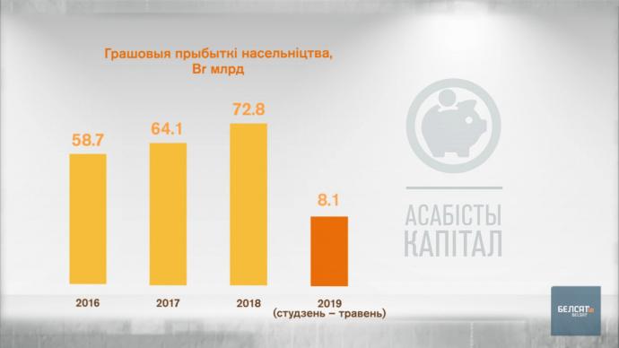 Чудеса белорусской экономики - зарплаты растут, народ беднеет