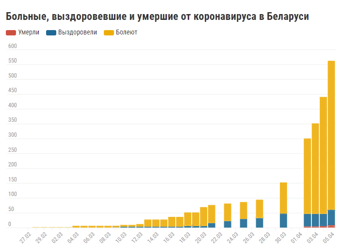 Число зараженных коронавирусом в Беларуси