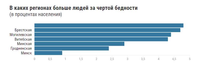 в каких регионах Беларуси больше всего людей за чертой бедности